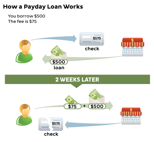How a payday loan works. You borrow $500. The fee is $75.