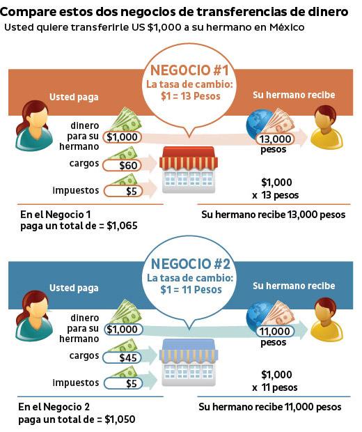 Compare estos dos negocios de transferencias de dinero. Usted quiere transferirle US$1,000 a su hermano en México: Negocio 1: La tasa de cambio es US$1.00 = 13 Pesos. Usted paga: Dinero para su hermano US$1,000; Cargos US$60; Impuestos US$5. En el Negocio 1 paga un total de: US$1,065; Su hermano recibe Mex$13,000. (US$1,000 x Mex$13 = Mex$13,000). Negocio 2:  La tasa de cambio es US$1.00 = 11 Pesos. Usted paga:Dinero para su hermano US$1,000; Cargos US$45; Impuestos US$5; En el Negocio 2 paga un total de: US$1,050. Su hermano recibe Mex$11,000. (US$1,000 x Mex$11 = Mex$11,000).